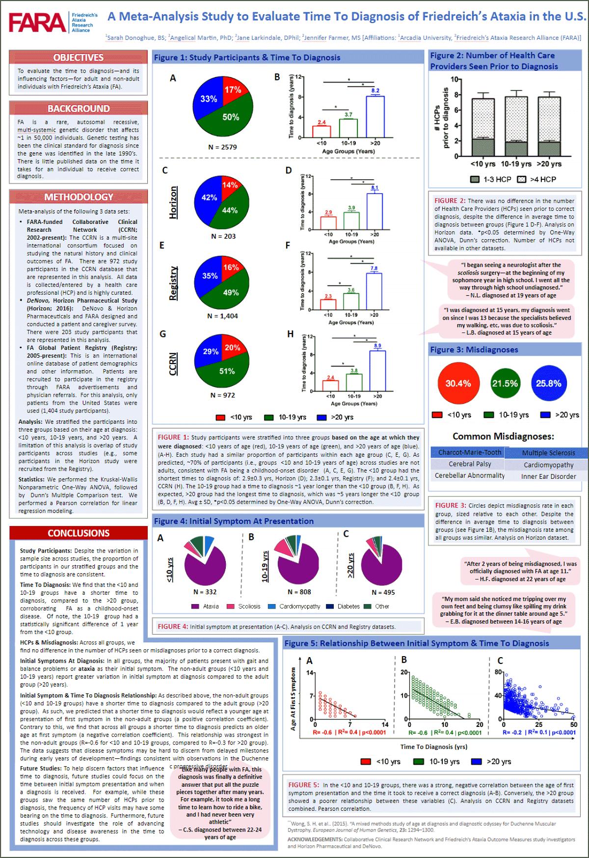 FARA Diagnosis Poster